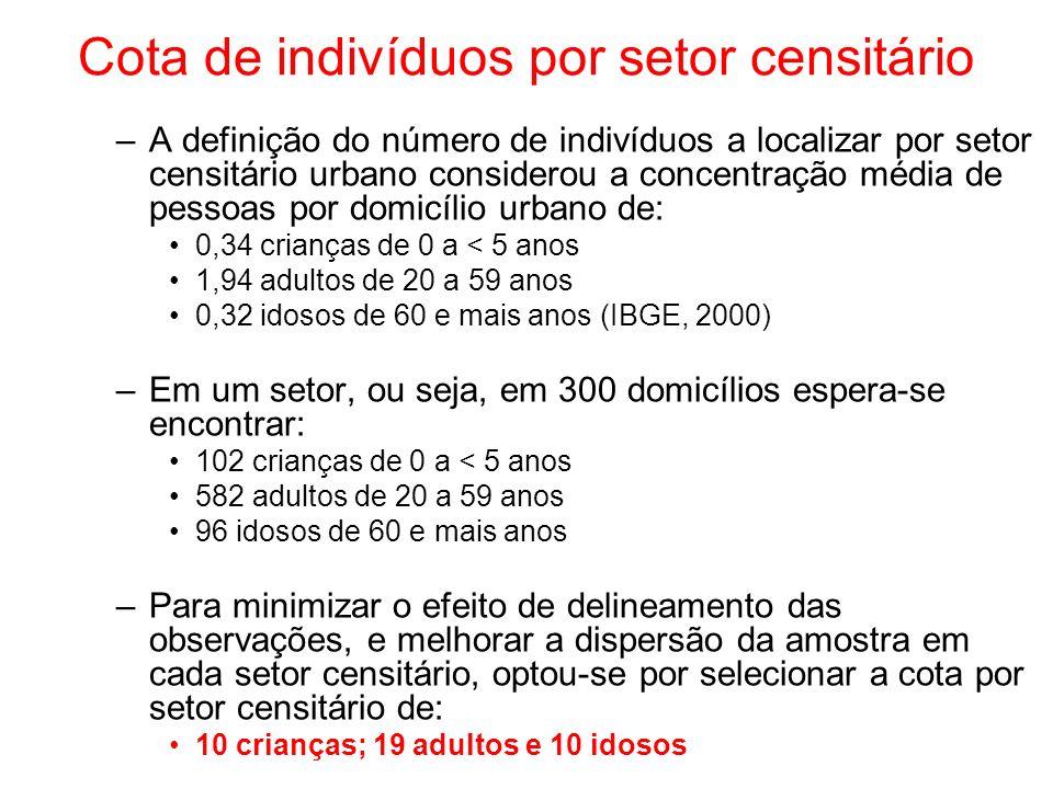 Cota de indivíduos por setor censitário –A definição do número de indivíduos a localizar por setor censitário urbano considerou a concentração média de pessoas por domicílio urbano de: 0,34 crianças de 0 a < 5 anos 1,94 adultos de 20 a 59 anos 0,32 idosos de 60 e mais anos (IBGE, 2000) –Em um setor, ou seja, em 300 domicílios espera-se encontrar: 102 crianças de 0 a < 5 anos 582 adultos de 20 a 59 anos 96 idosos de 60 e mais anos –Para minimizar o efeito de delineamento das observações, e melhorar a dispersão da amostra em cada setor censitário, optou-se por selecionar a cota por setor censitário de: 10 crianças; 19 adultos e 10 idosos