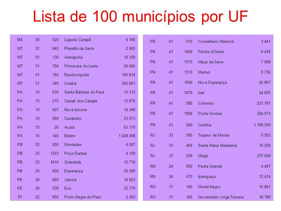 Lista de 100 municípios por UF MS50525Laguna Carapã6.190 MT51645Planalto da Serra2.965 MT51130Arenápolis10.169 MT51704Primavera do Leste60.060 MT51760Rondonópolis169.814 MT51340Cuiabá542.861 PA15635Santa Bárbara do Pará13.313 PA15215Canaã dos Carajás13.870 PA15497Nova Ipixuna14.348 PA15280Curralinho23.573 PA1520Acará63.170 PA15140Belém1.428.368 PB25950Montadas4.067 PB251203Poço Dantas4.159 PB251610Soledade12.716 PB25600Esperança28.589 PE26805Jatobá14.603 PE26530Exu32.779 PI22855Porto Alegre do Piauí2.383 PR41610Conselheiro Mairinck3.441 PR411900Pérola d Oeste6.438 PR411575Mauá da Serra7.908 PR411510Mariluz9.736 PR411690Nova Esperança26.867 PR411070Irati54.855 PR41580Colombo231.787 PR411990Ponta Grossa304.973 PR41690Curitiba1.788.559 RJ33590Trajano de Morais9.593 RJ33460Santa Maria Madalena10.200 RJ33250Magé237.000 RN24950Pedra Grande4.407 RN24470Ipanguaçu12.414 RO11140Monte Negro16.881 RO11100Governador Jorge Teixeira18.786