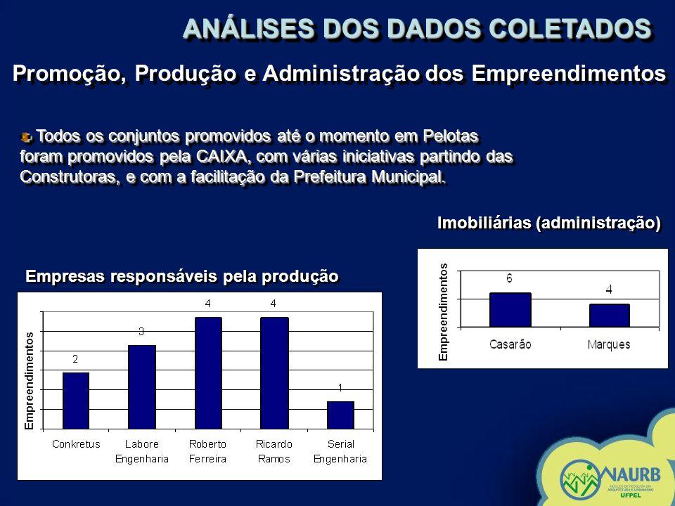 Promoção, Produção e Administração dos Empreendimentos ANÁLISES DOS DADOS COLETADOS Todos os conjuntos promovidos até o momento em Pelotas foram promovidos pela CAIXA, com várias iniciativas partindo das Construtoras, e com a facilitação da Prefeitura Municipal.