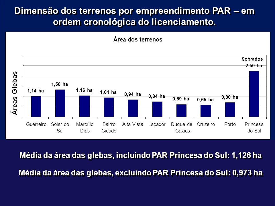 Dimensão dos terrenos por empreendimento PAR – em ordem cronológica do licenciamento.