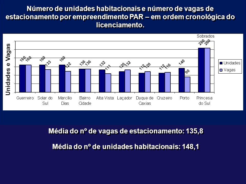 Número de unidades habitacionais e número de vagas de estacionamento por empreendimento PAR – em ordem cronológica do licenciamento.