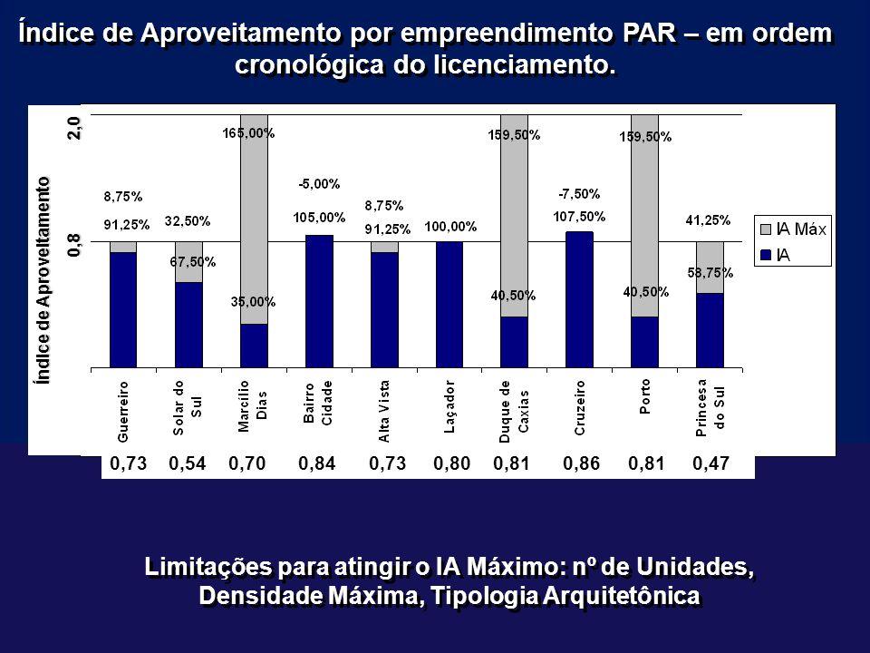Índice de Aproveitamento por empreendimento PAR – em ordem cronológica do licenciamento.