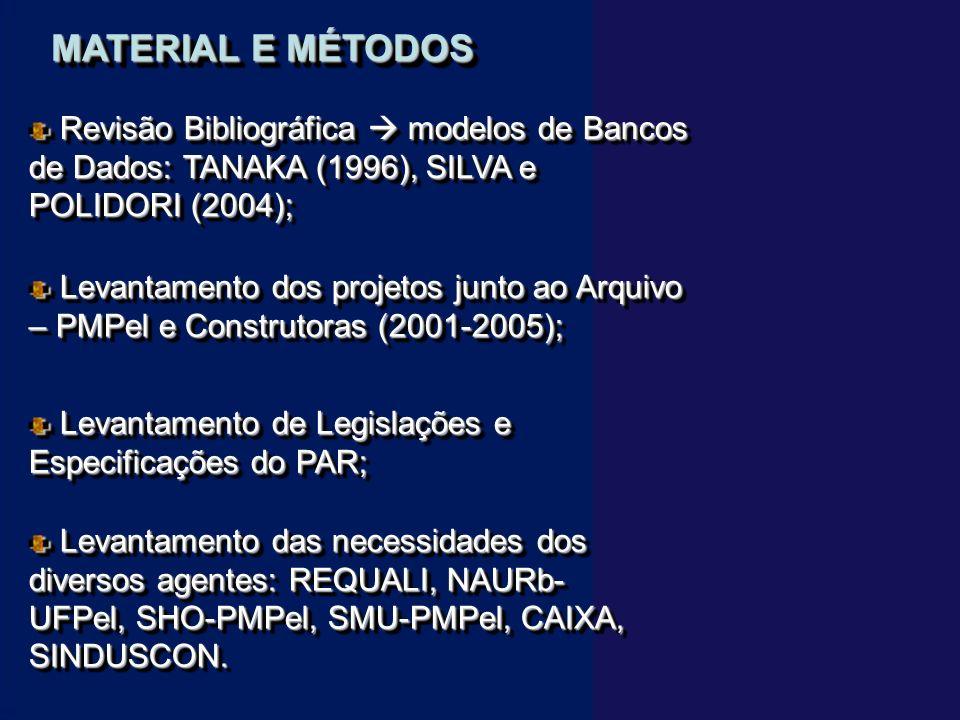 MATERIAL E MÉTODOS Revisão Bibliográfica modelos de Bancos de Dados: TANAKA (1996), SILVA e POLIDORI (2004); Revisão Bibliográfica modelos de Bancos de Dados: TANAKA (1996), SILVA e POLIDORI (2004); Levantamento dos projetos junto ao Arquivo – PMPel e Construtoras (2001-2005); Levantamento dos projetos junto ao Arquivo – PMPel e Construtoras (2001-2005); Levantamento das necessidades dos diversos agentes: REQUALI, NAURb- UFPel, SHO-PMPel, SMU-PMPel, CAIXA, SINDUSCON.