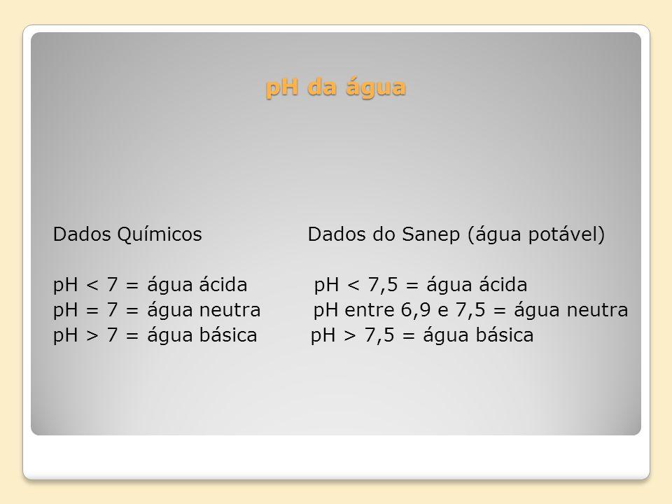 pH da água Dados Químicos Dados do Sanep (água potável) pH < 7 = água ácida pH < 7,5 = água ácida pH = 7 = água neutra pH entre 6,9 e 7,5 = água neutr