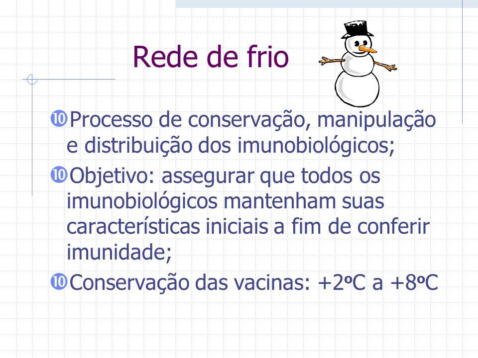 Rede de frio Processo de conservação, manipulação e distribuição dos imunobiológicos; Objetivo: assegurar que todos os imunobiológicos mantenham suas