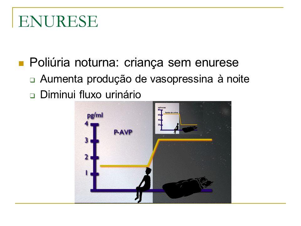 ENURESE Poliúria noturna: criança sem enurese Aumenta produção de vasopressina à noite Diminui fluxo urinário