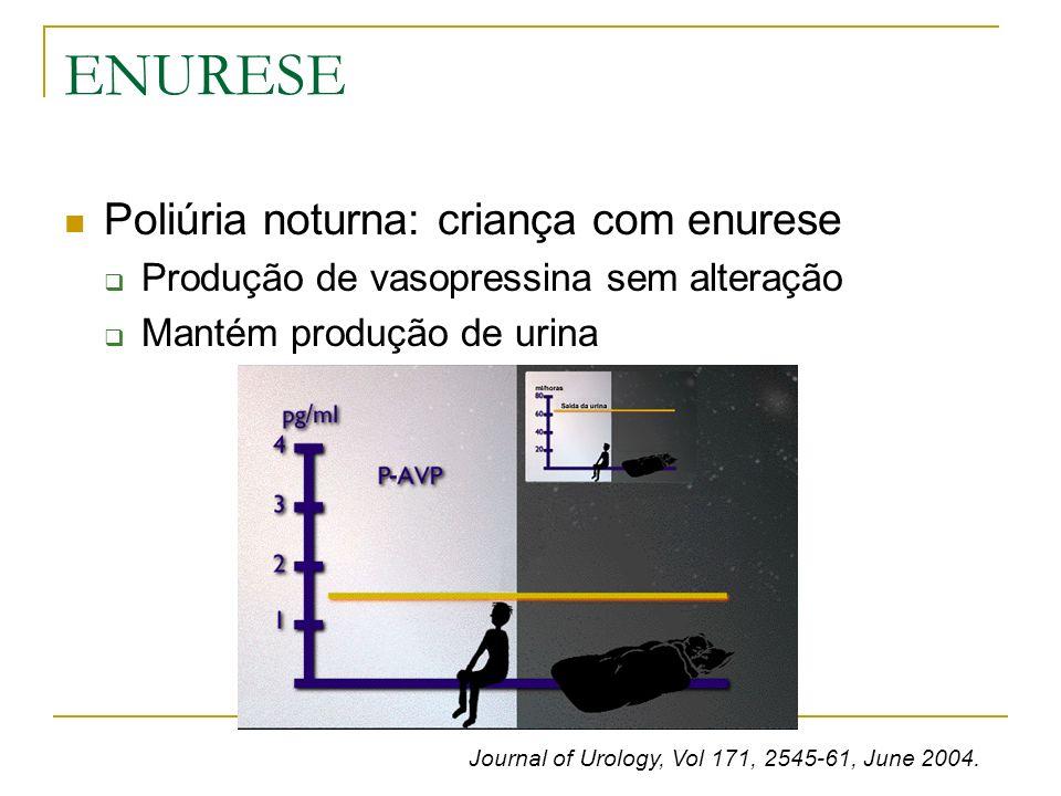 ENURESE Poliúria noturna: criança com enurese Produção de vasopressina sem alteração Mantém produção de urina Journal of Urology, Vol 171, 2545-61, Ju