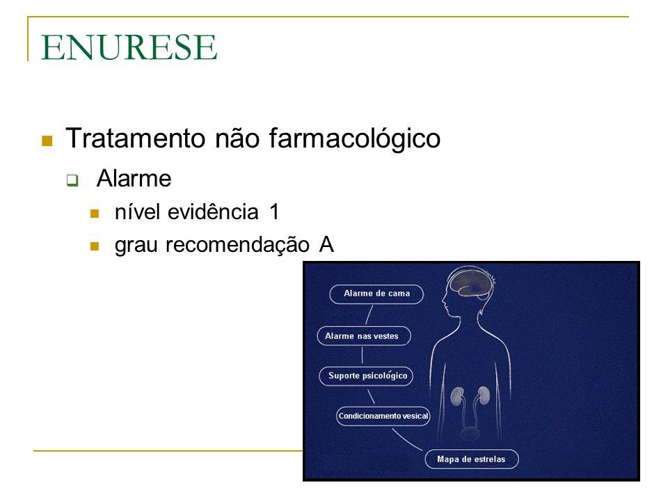 ENURESE Tratamento não farmacológico Alarme nível evidência 1 grau recomendação A