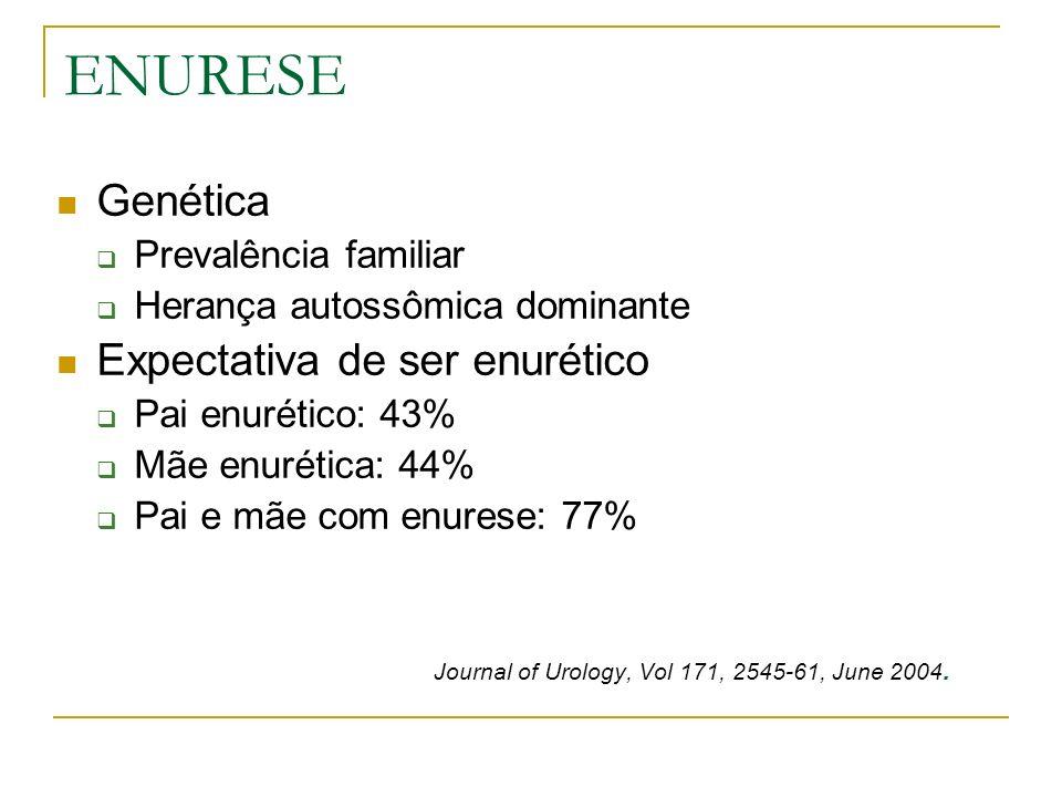 ENURESE Genética Prevalência familiar Herança autossômica dominante Expectativa de ser enurético Pai enurético: 43% Mãe enurética: 44% Pai e mãe com e