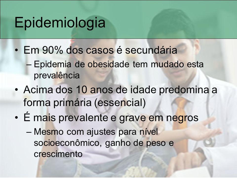 Epidemiologia Em 90% dos casos é secundária –Epidemia de obesidade tem mudado esta prevalência Acima dos 10 anos de idade predomina a forma primária (