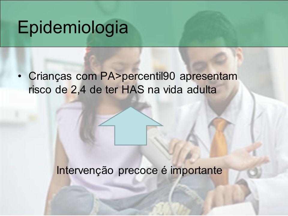 Epidemiologia Crianças com PA>percentil90 apresentam risco de 2,4 de ter HAS na vida adulta Intervenção precoce é importante