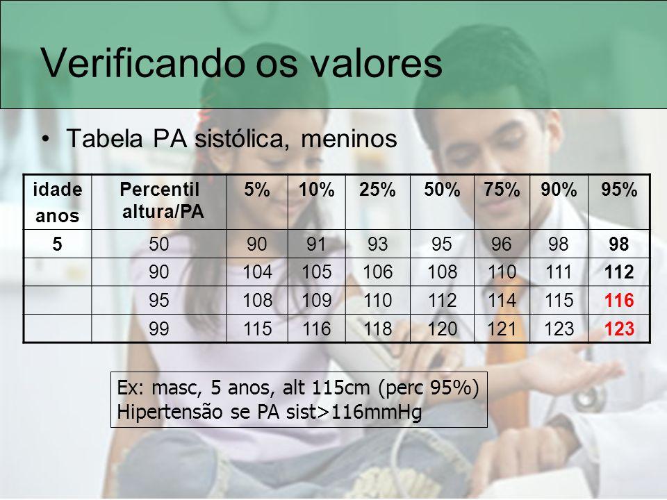 Verificando os valores Tabela PA sistólica, meninos idade anos Percentil altura/PA 5%10%25%50%75%90%95% 550909193959698 90104105106108110111112 951081