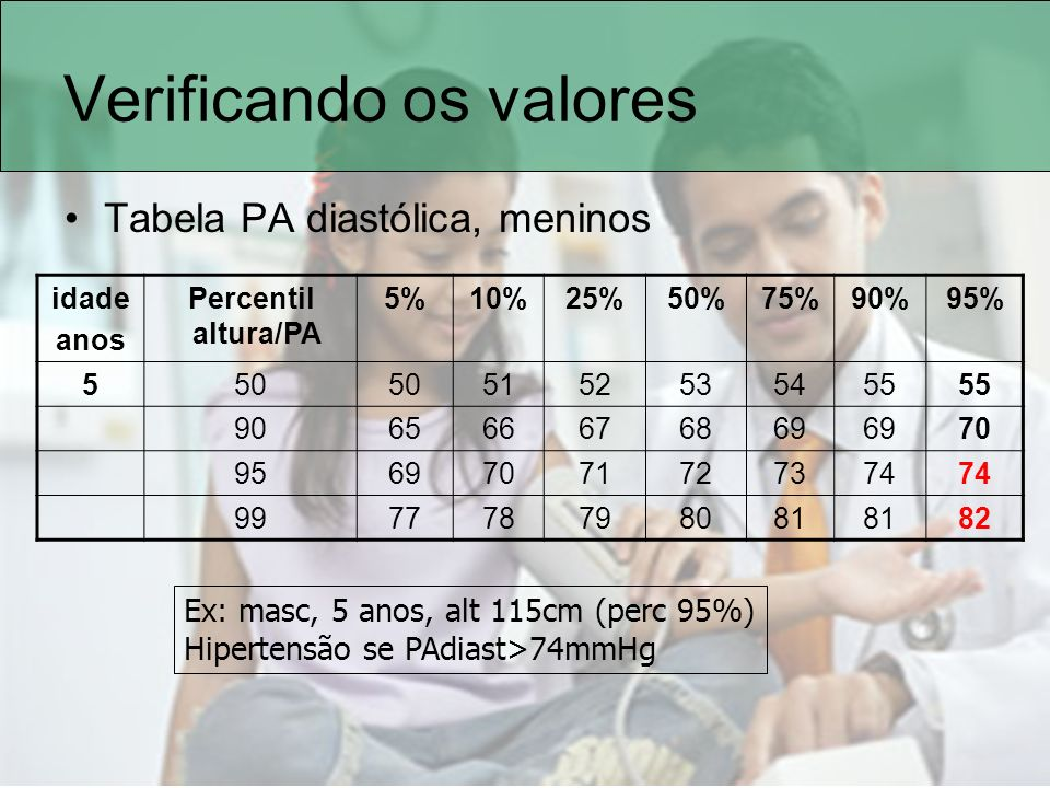 Verificando os valores Tabela PA diastólica, meninos idade anos Percentil altura/PA 5%10%25%50%75%90%95% 550 5152535455 906566676869 70 95697071727374