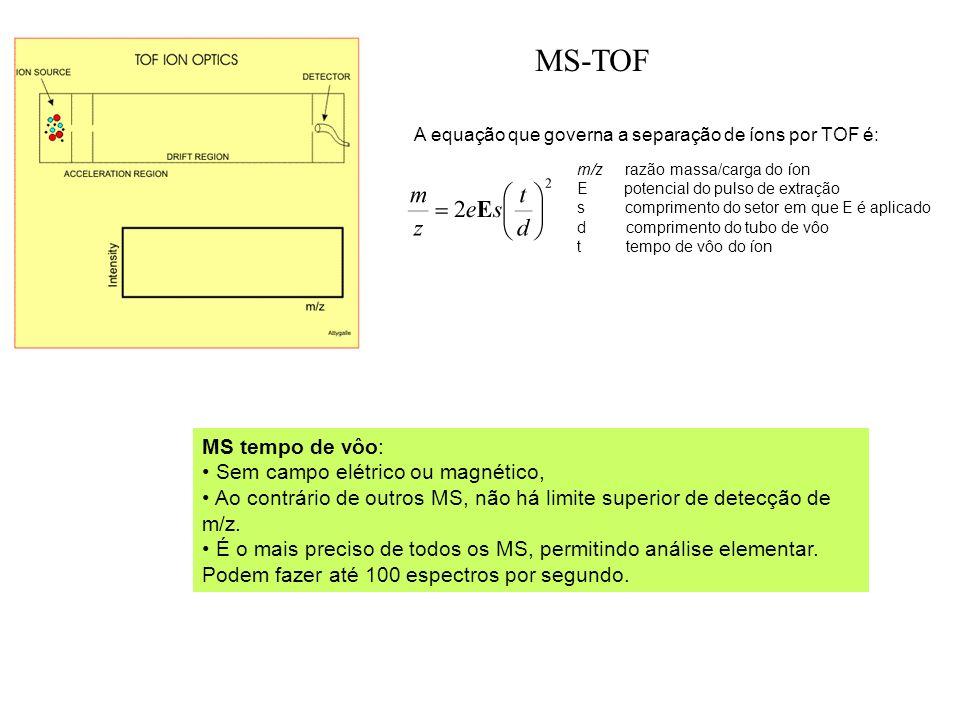 A equação que governa a separação de íons por TOF é: m/z razão massa/carga do íon E potencial do pulso de extração s comprimento do setor em que E é a
