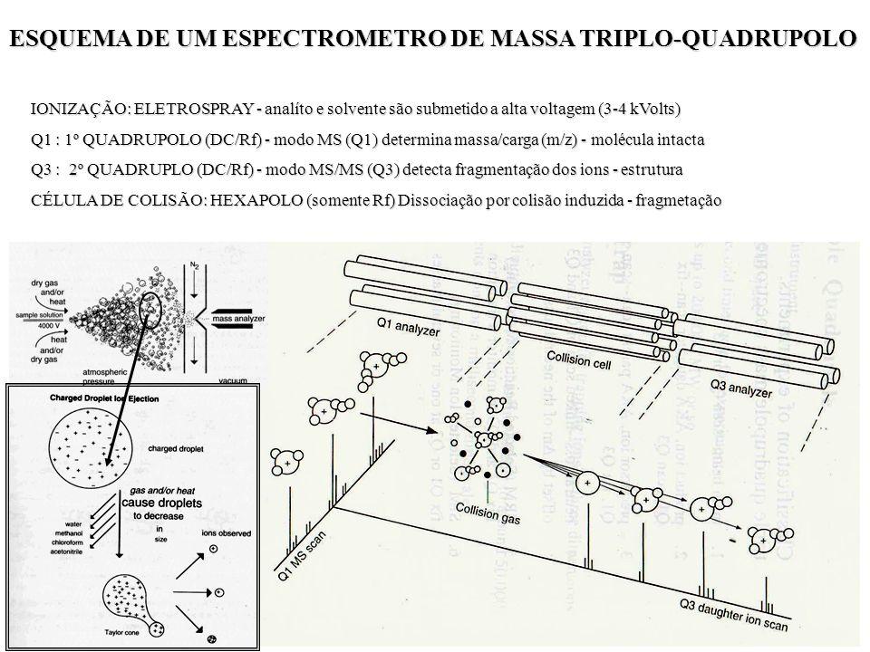 IONIZAÇÃO: ELETROSPRAY - analíto e solvente são submetido a alta voltagem (3-4 kVolts) Q1 : 1º QUADRUPOLO (DC/Rf) - modo MS (Q1) determina massa/carga