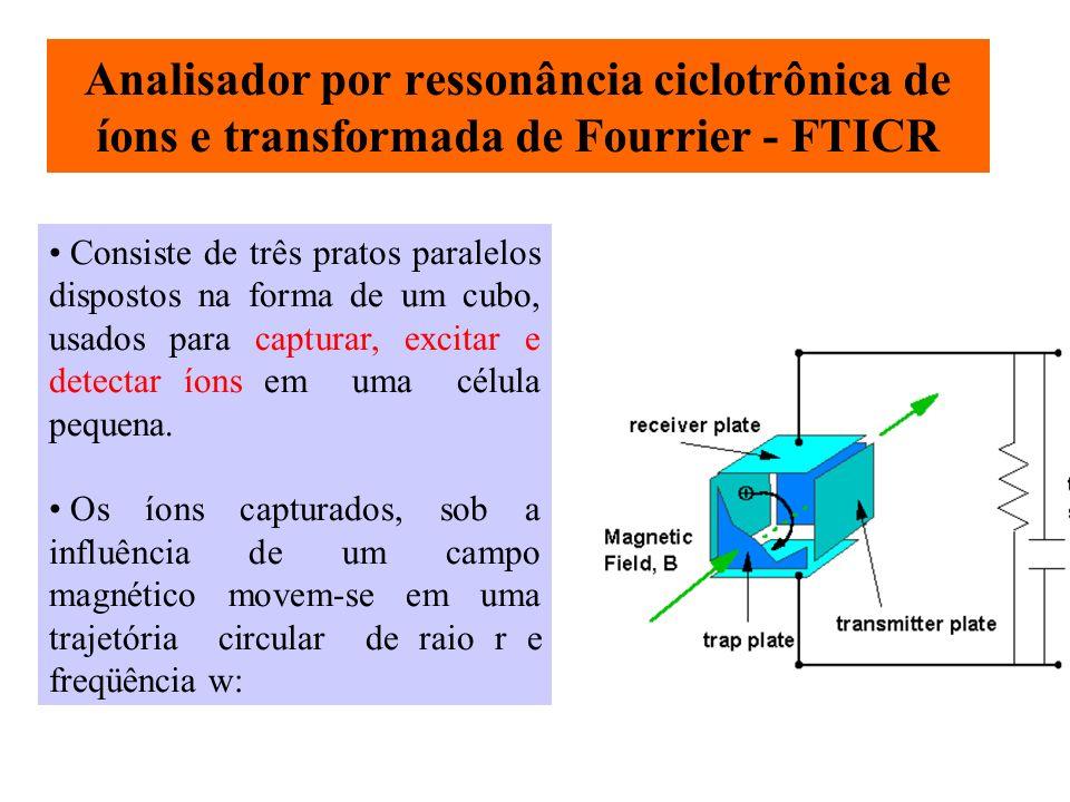 Analisador por ressonância ciclotrônica de íons e transformada de Fourrier - FTICR Consiste de três pratos paralelos dispostos na forma de um cubo, us
