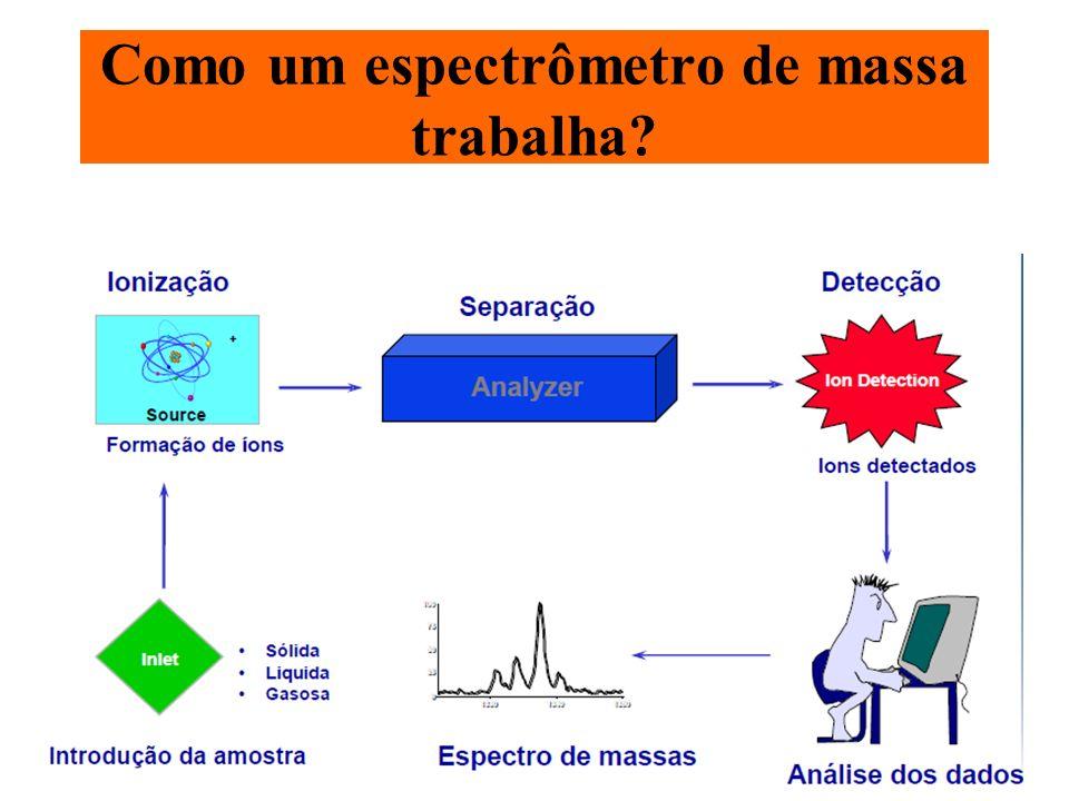 Espectrometria de massa MODOS DE IONIZAÇÃO PARA BIOMOLÉCULAS ELECTROSPRAY MALDI ( matrix assisted laser desorption ionization) ANALISADORES DE MASSA FTICR (Fourier Transform cyclotron resonance) ION – TRAP TRIPLE QUADRUPOLE TIME OF FLIGHT (TOF) Orbitrap Setor magnético