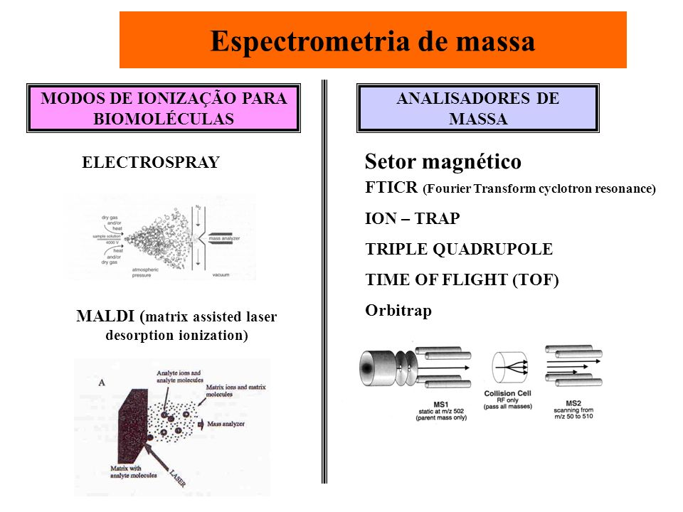 Espectrometria de massa MODOS DE IONIZAÇÃO PARA BIOMOLÉCULAS ELECTROSPRAY MALDI ( matrix assisted laser desorption ionization) ANALISADORES DE MASSA F