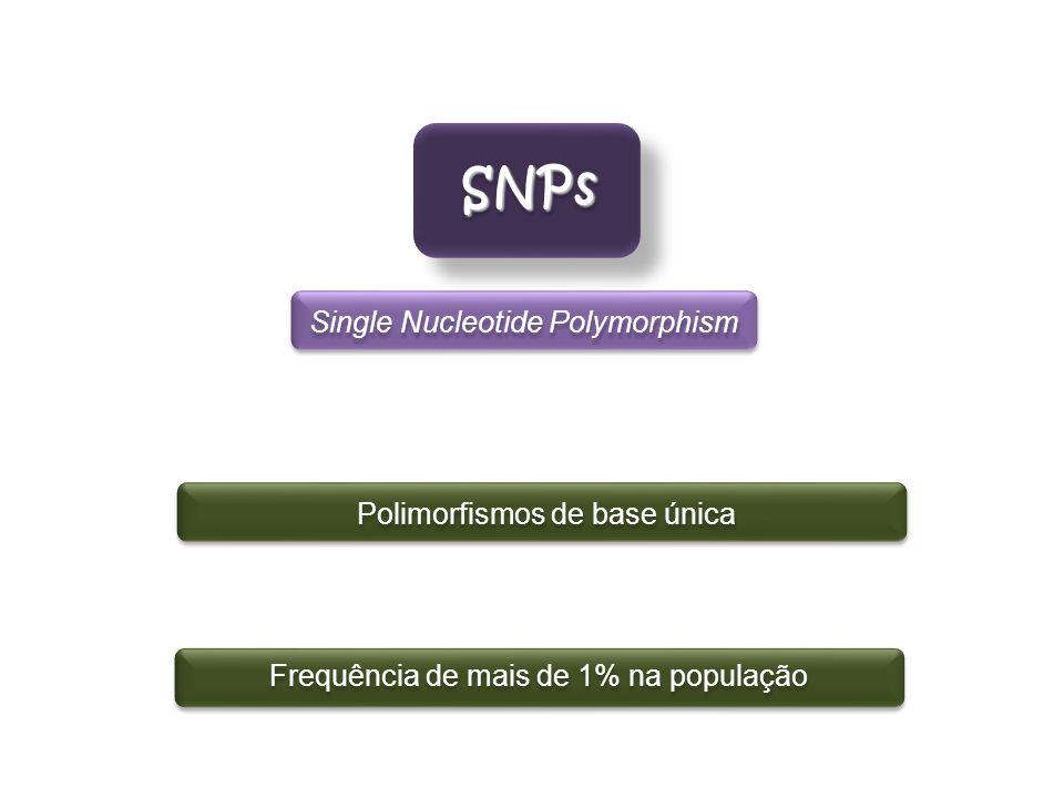 SNPsSNPs Polimorfismos de base única Frequência de mais de 1% na população Single Nucleotide Polymorphism