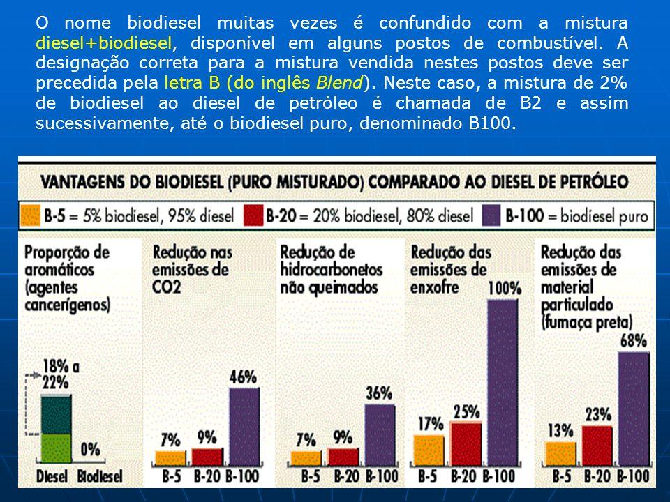 O nome biodiesel muitas vezes é confundido com a mistura diesel+biodiesel, disponível em alguns postos de combustível. A designação correta para a mis