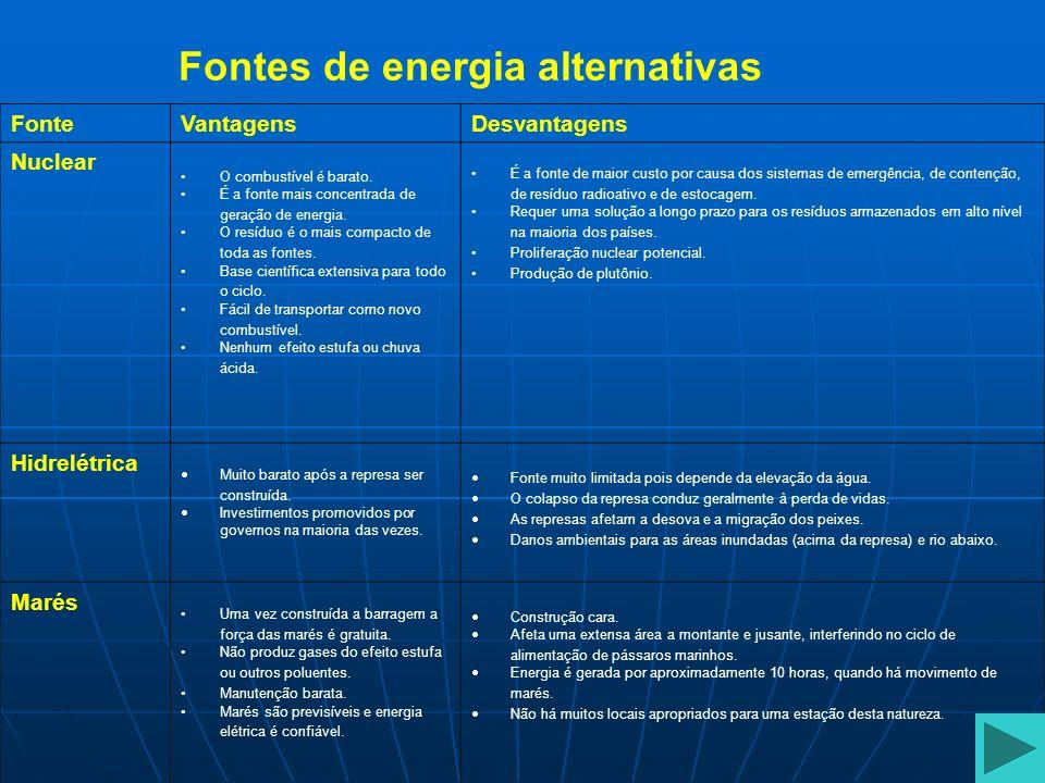 Fontes de energia alternativas Fonte Vantagens Desvantagens Nuclear O combustível é barato. É a fonte mais concentrada de geração de energia. O resídu