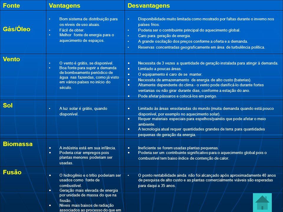 Fonte Vantagens Desvantagens Gás/Óleo Bom sistema de distribuição para os níveis de uso atuais. Fácil de obter. Melhor fonte de energia para o aquecim