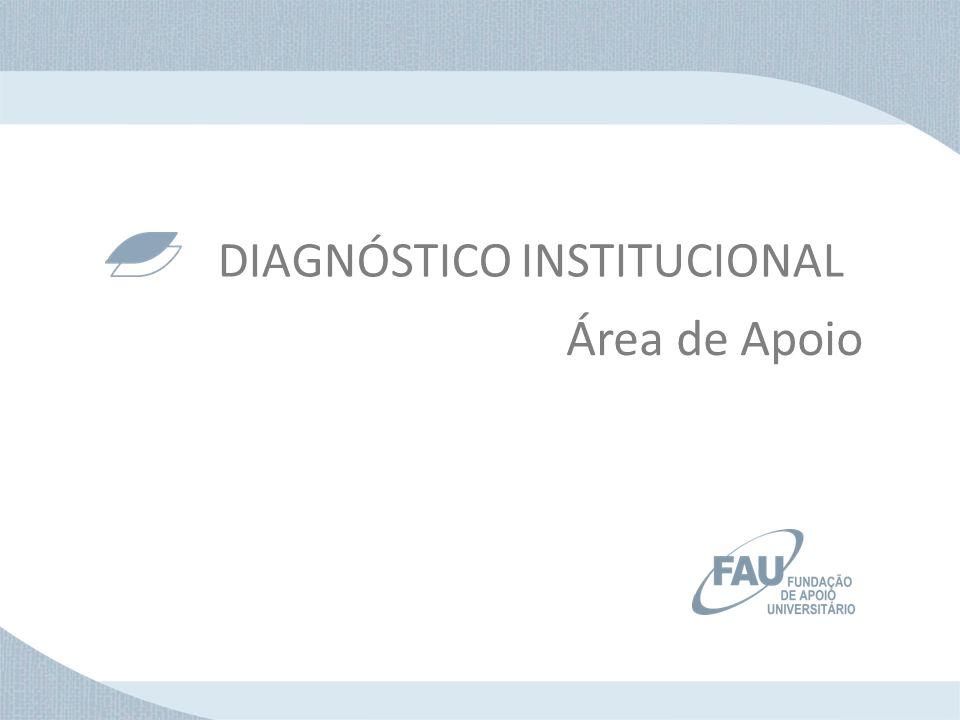 DIAGNÓSTICO INSTITUCIONAL Área de Apoio
