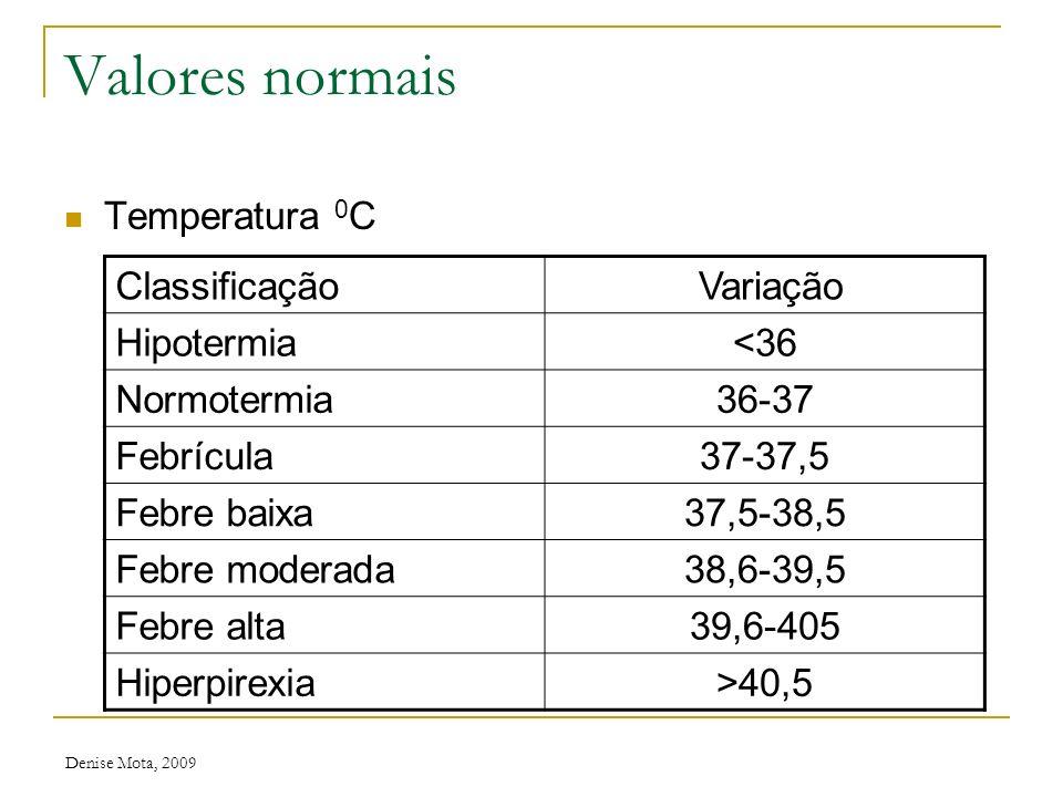 Denise Mota, 2009 Valores normais Frequência respiratória (irpm) IdadeVariação Recém-nascido30-60 Lactente24-40 Pré-escolar22-34 Escolar18-30 Adolesce