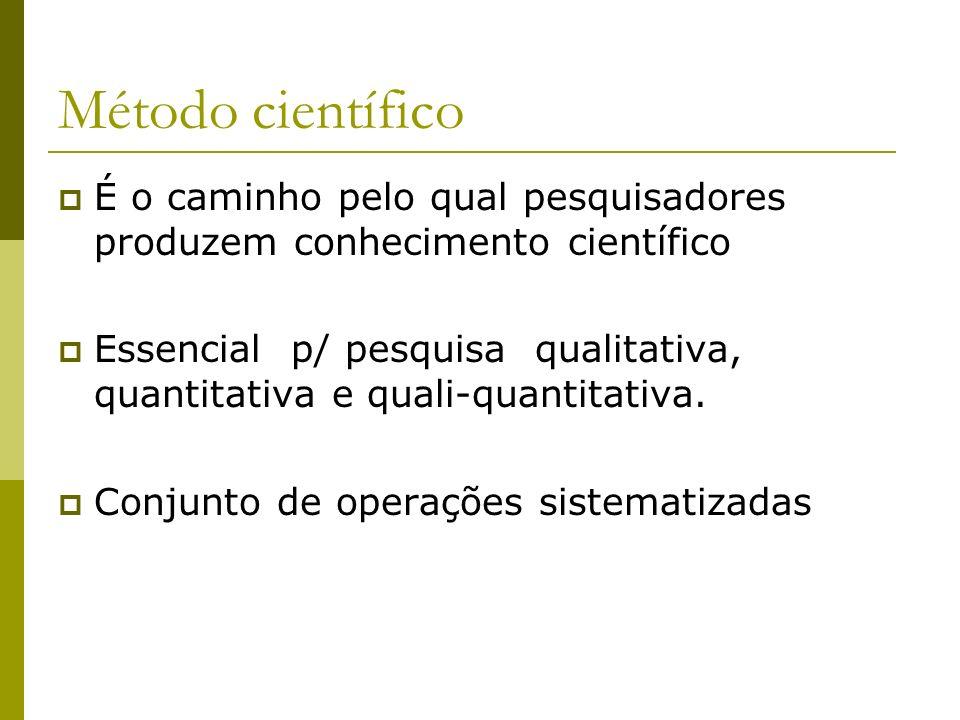Método científico É o caminho pelo qual pesquisadores produzem conhecimento científico Essencial p/ pesquisa qualitativa, quantitativa e quali-quantit