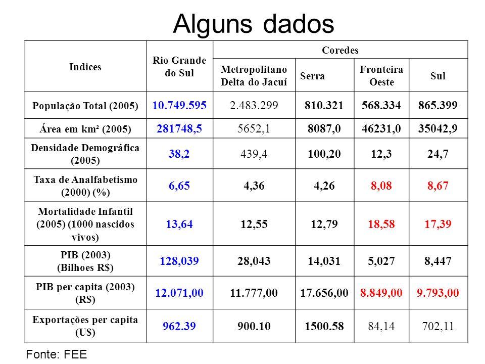 Alguns dados Indices Rio Grande do Sul Coredes Metropolitano Delta do Jacuí Serra Fronteira Oeste Sul População Total (2005) 10.749.5952.483.299810.32