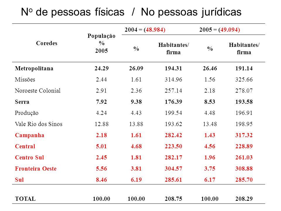 Coredes População % 2005 2004 = (48.984)2005 = (49.094) % Habitantes/ firma % Habitantes/ firma Metropolitana24.2926.09194.3126.46191.14 Missões2.441.