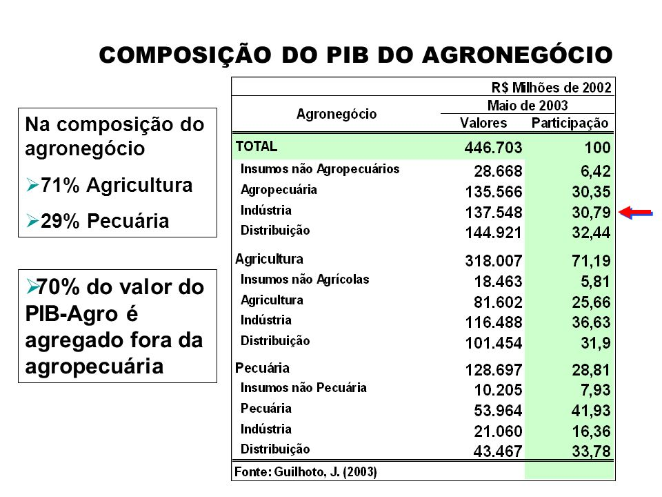 IMPORTÂNCIA DO AGRO!!!