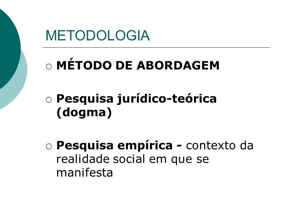 METODOLOGIA MÉTODO DE ABORDAGEM Pesquisa jurídico-teórica (dogma) Pesquisa empírica - contexto da realidade social em que se manifesta