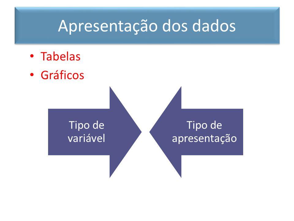 Apresentação dos dados Tabelas Gráficos Tipo de variável Tipo de apresentação
