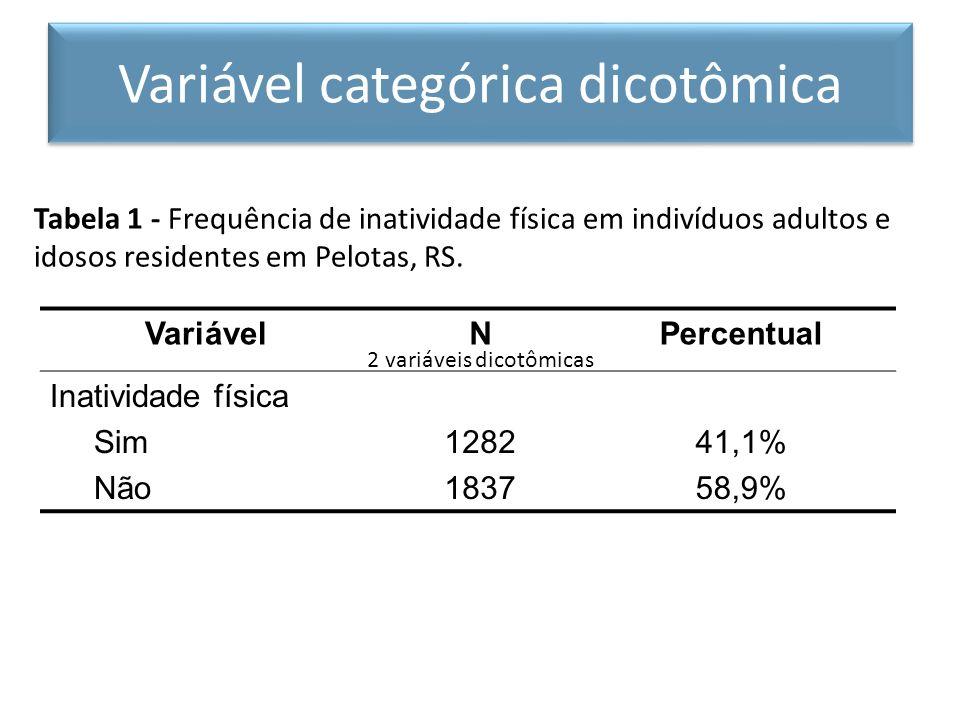 Tabela 1 - Frequência de inatividade física em indivíduos adultos e idosos residentes em Pelotas, RS. VariávelNPercentual Inatividade física Sim Não 1