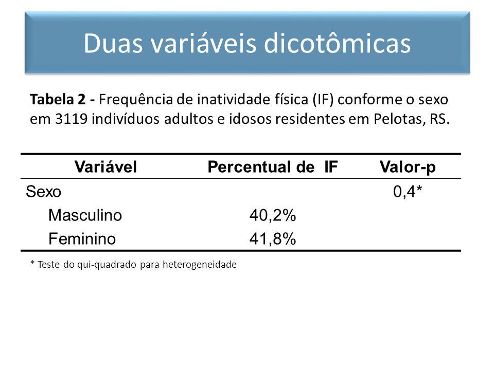 Tabela 2 - Frequência de inatividade física (IF) conforme o sexo em 3119 indivíduos adultos e idosos residentes em Pelotas, RS. * Teste do qui-quadrad