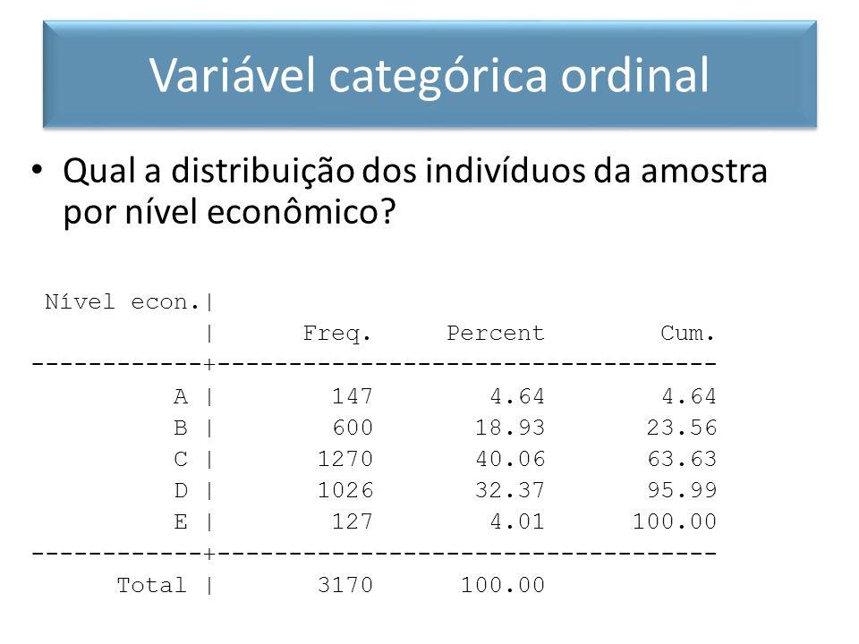 Qual a distribuição dos indivíduos da amostra por nível econômico? Nível econ.| | Freq. Percent Cum. ------------+-----------------------------------