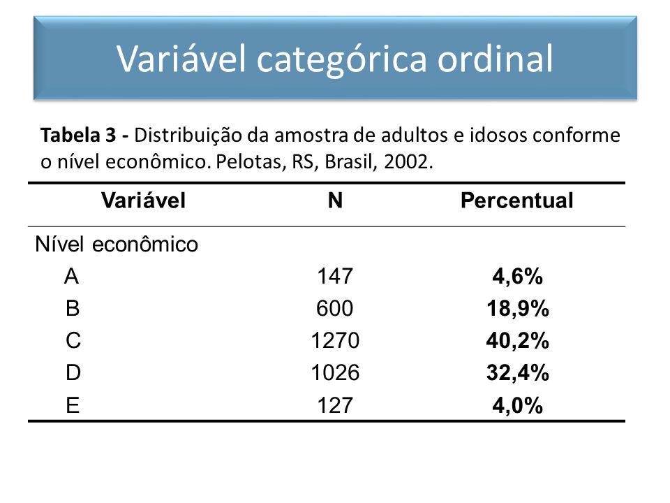 Tabela 3 - Distribuição da amostra de adultos e idosos conforme o nível econômico. Pelotas, RS, Brasil, 2002. VariávelNPercentual Nível econômico A B