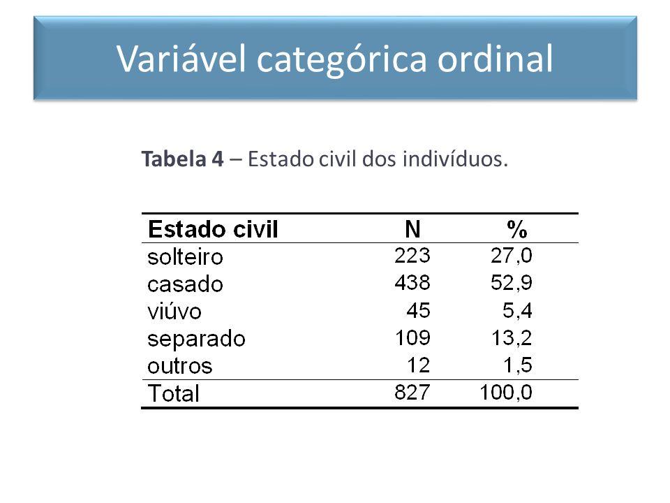 Tabela 4 – Estado civil dos indivíduos. Variável categórica ordinal
