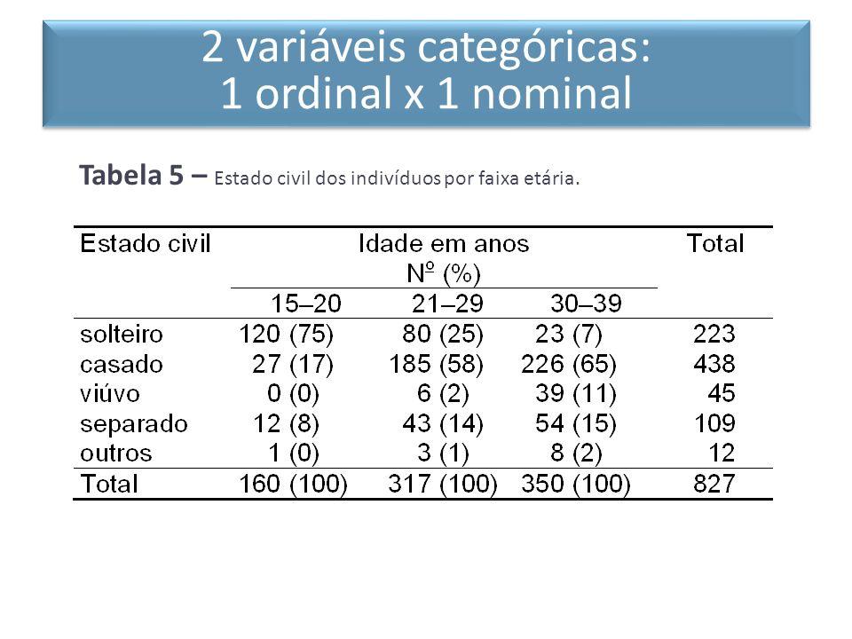 Tabela 5 – Estado civil dos indivíduos por faixa etária. 2 variáveis categóricas: 1 ordinal x 1 nominal 2 variáveis categóricas: 1 ordinal x 1 nominal