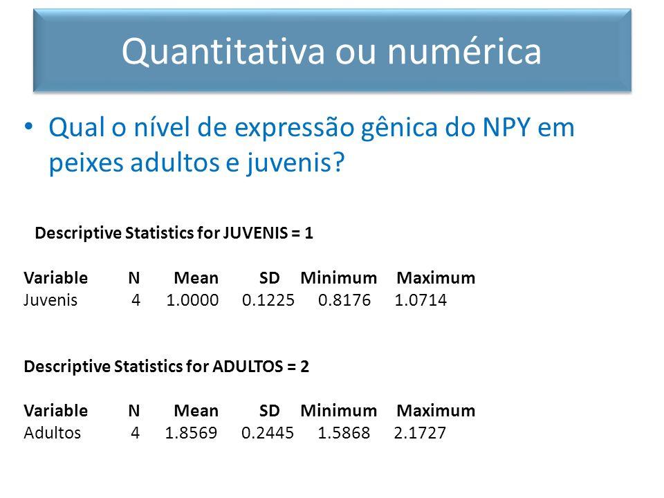 Qual o nível de expressão gênica do NPY em peixes adultos e juvenis? Descriptive Statistics for JUVENIS = 1 Variable N Mean SD Minimum Maximum Juvenis