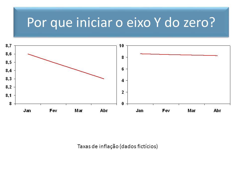 Taxas de inflação (dados fictícios) Por que iniciar o eixo Y do zero?
