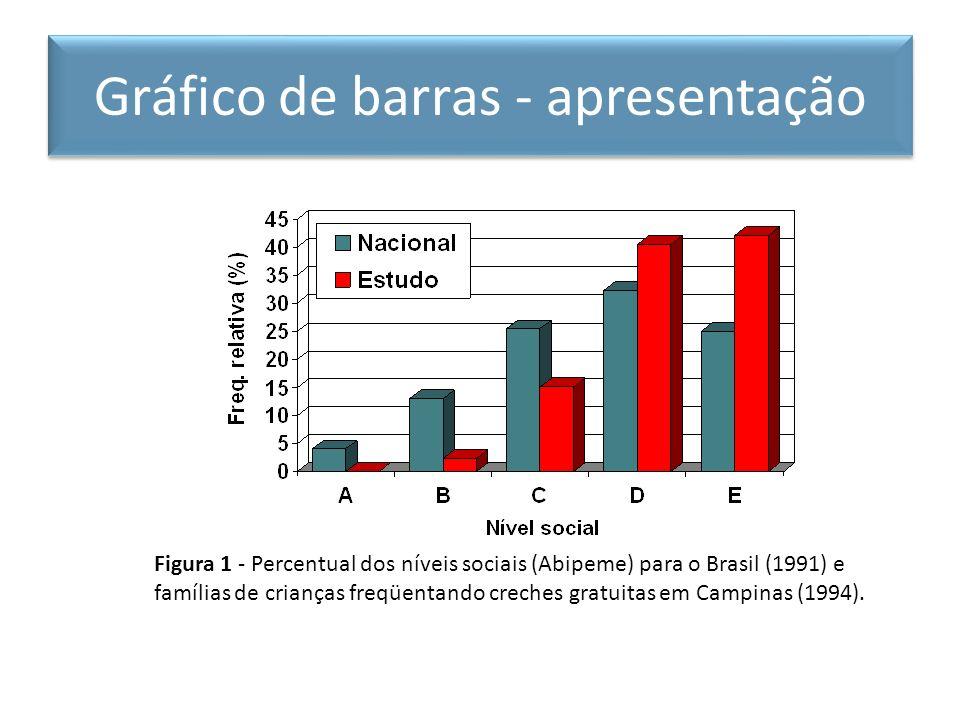 Figura 1 - Percentual dos níveis sociais (Abipeme) para o Brasil (1991) e famílias de crianças freqüentando creches gratuitas em Campinas (1994). Gráf