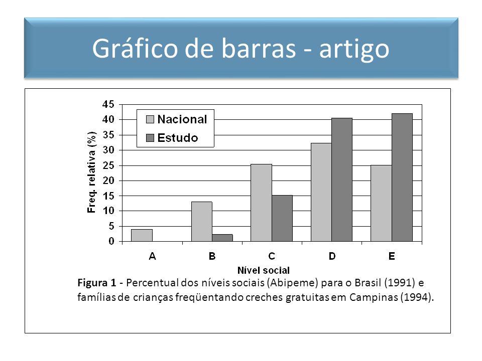 Gráfico de barras – artigo científico Figura 1 - Percentual dos níveis sociais (Abipeme) para o Brasil (1991) e famílias de crianças freqüentando crec