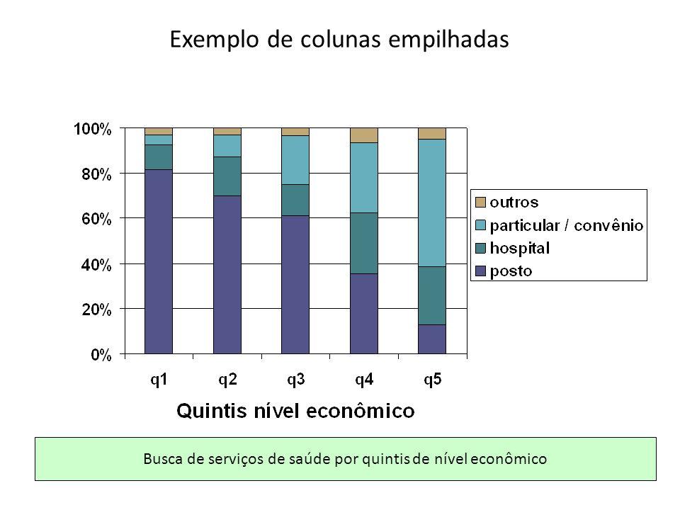 Exemplo de colunas empilhadas Busca de serviços de saúde por quintis de nível econômico