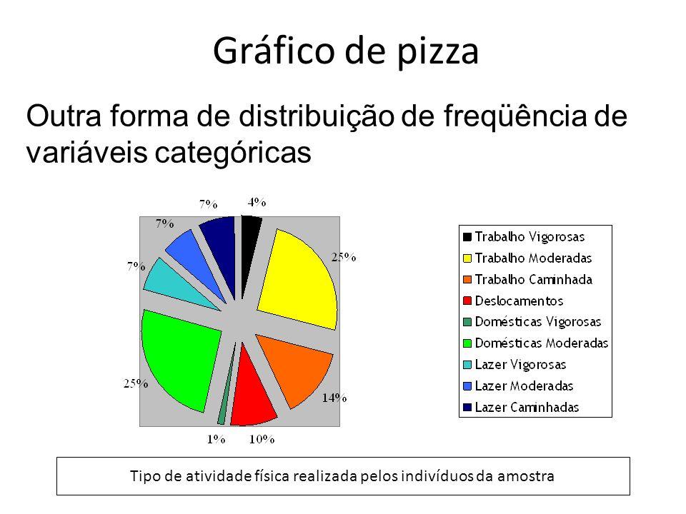 Gráfico de pizza Outra forma de distribuição de freqüência de variáveis categóricas Tipo de atividade física realizada pelos indivíduos da amostra