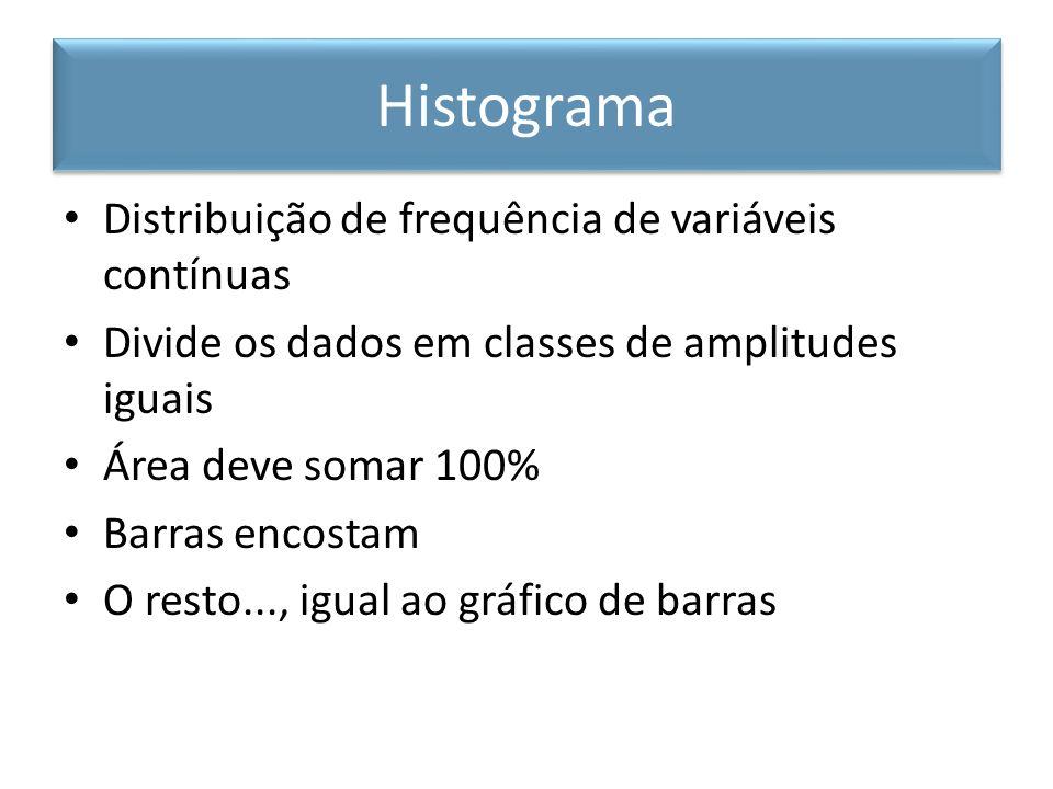 Distribuição de frequência de variáveis contínuas Divide os dados em classes de amplitudes iguais Área deve somar 100% Barras encostam O resto..., igu