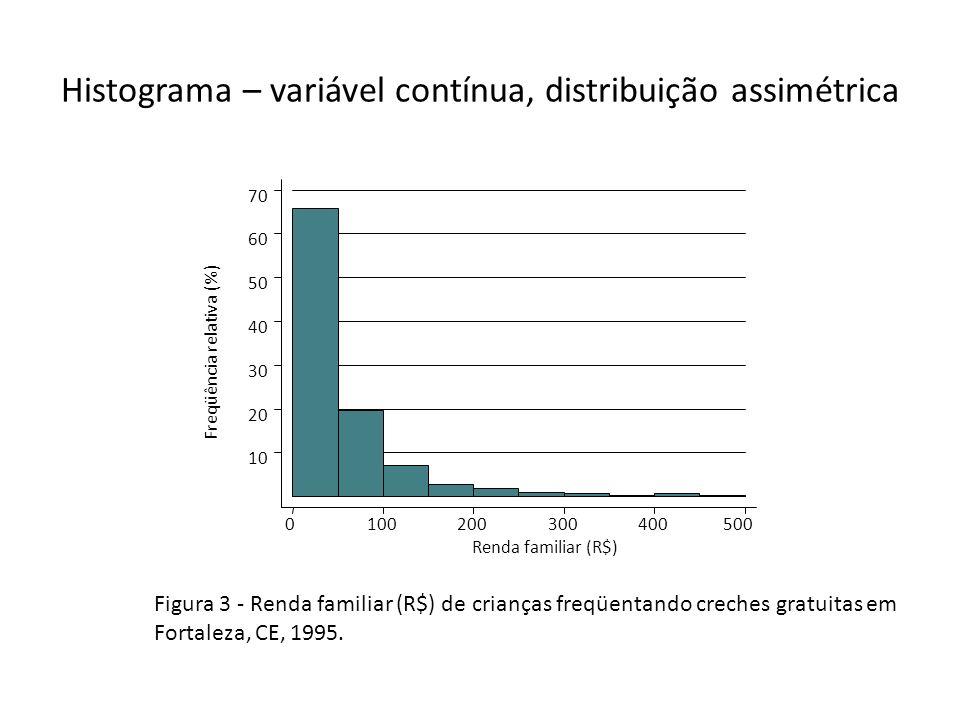 Histograma – variável contínua, distribuição assimétrica Freqüência relativa (%) Renda familiar (R$) 0100200300400500 10 20 30 40 50 60 70 Figura 3 -
