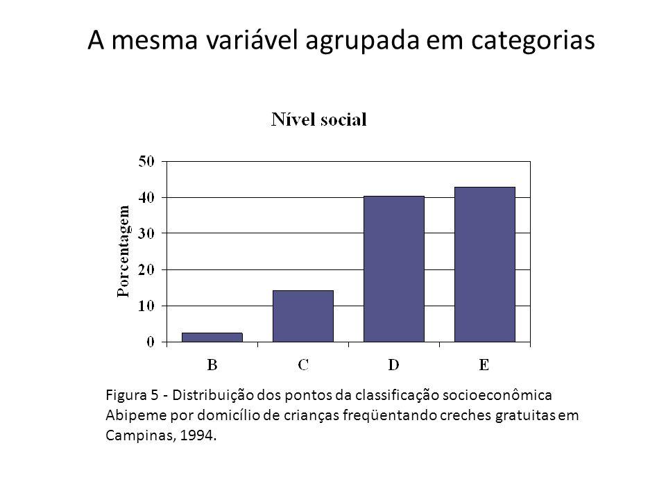 A mesma variável agrupada em categorias Figura 5 - Distribuição dos pontos da classificação socioeconômica Abipeme por domicílio de crianças freqüenta