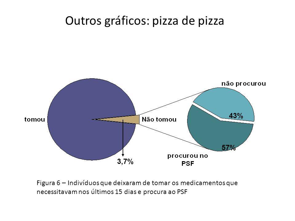 Outros gráficos: pizza de pizza 3,7% 57% 43% Figura 6 – Indivíduos que deixaram de tomar os medicamentos que necessitavam nos últimos 15 dias e procur